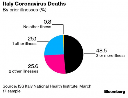 Italy Cornavirus Deaths By prior illness.png
